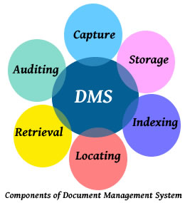 Document management system falconerp falcon erp dms is an industry leading state of the art windows based document management application that helps you store and track electronic documents and ccuart Images